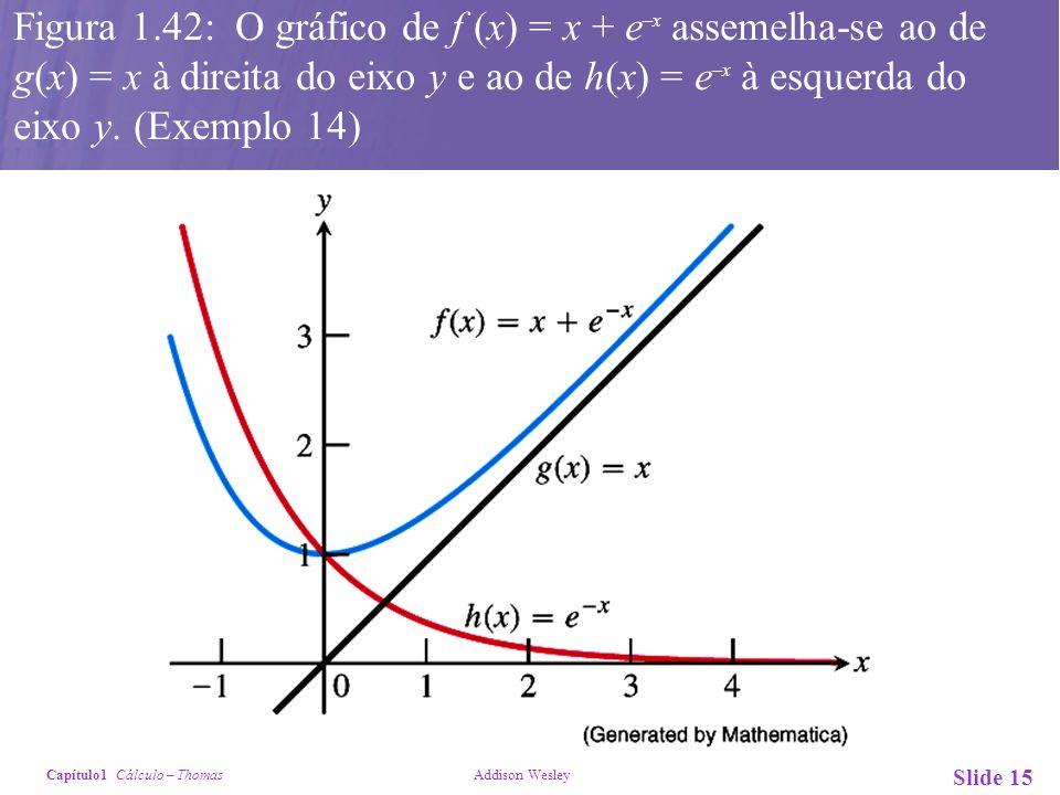 Capítulo1 Cálculo – Thomas Addison Wesley Slide 15 Figura 1.42: O gráfico de f (x) = x + e –x assemelha-se ao de g(x) = x à direita do eixo y e ao de