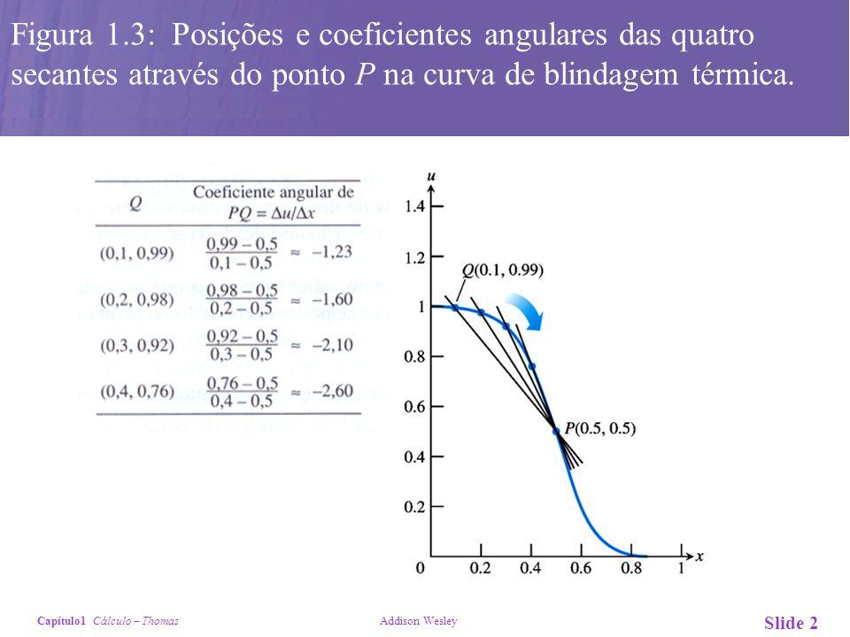 Capítulo1 Cálculo – Thomas Addison Wesley Slide 2 Figura 1.3: Posições e coeficientes angulares das quatro secantes através do ponto P na curva de bli