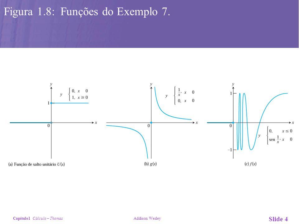 Capítulo1 Cálculo – Thomas Addison Wesley Slide 5 Figura 1.11: Relação entre e na definição de limite.