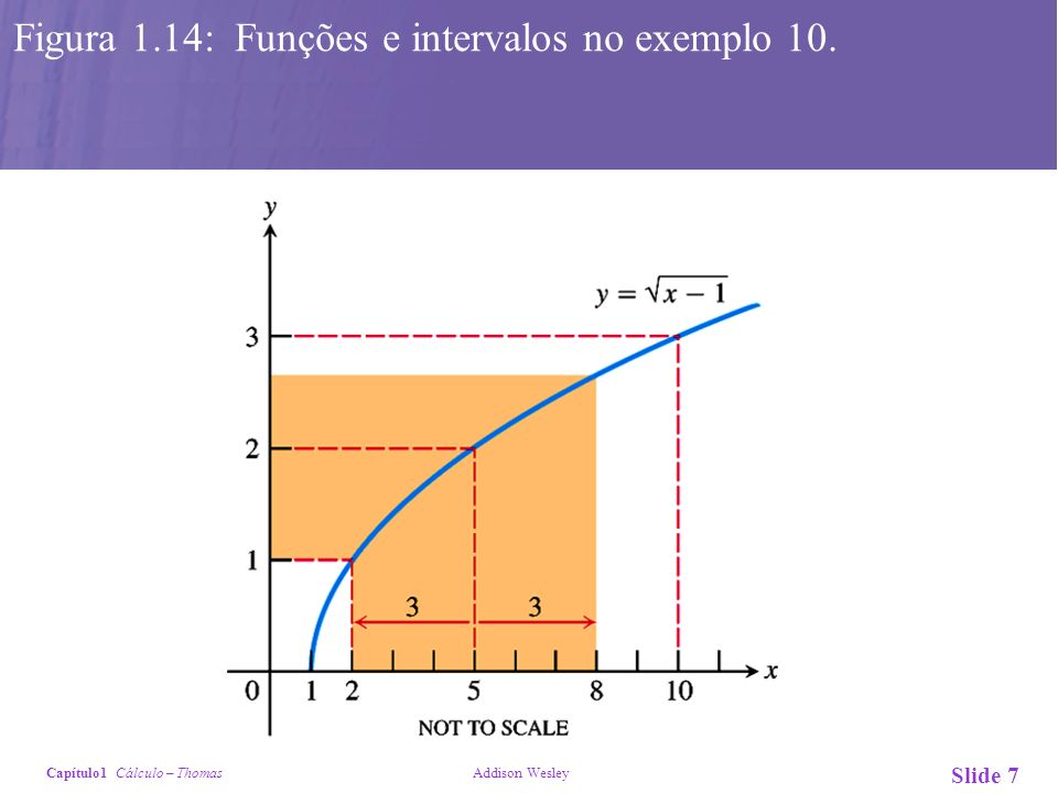Capítulo1 Cálculo – Thomas Addison Wesley Slide 7 Figura 1.14: Funções e intervalos no exemplo 10.