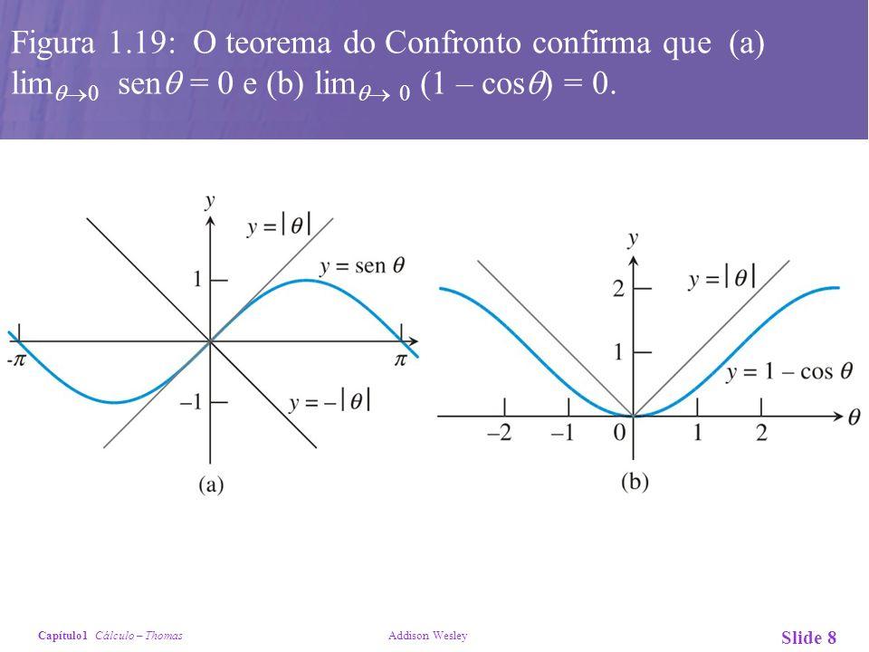 Capítulo1 Cálculo – Thomas Addison Wesley Slide 9 Figura 1.23: A função y = sin (1/x) não apresenta limite à direita nem à esquerda para x aproximando-se de zero.