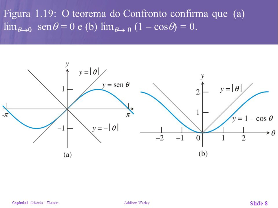 Capítulo1 Cálculo – Thomas Addison Wesley Slide 8 Figura 1.19: O teorema do Confronto confirma que (a) lim 0 sen = 0 e (b) lim 0 (1 – cos ) = 0.