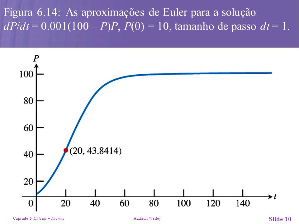 Capítulo 6 Cálculo – Thomas Addison Wesley Slide 10 Figura 6.14: As aproximações de Euler para a solução dP/dt = 0.001(100 – P)P, P(0) = 10, tamanho d