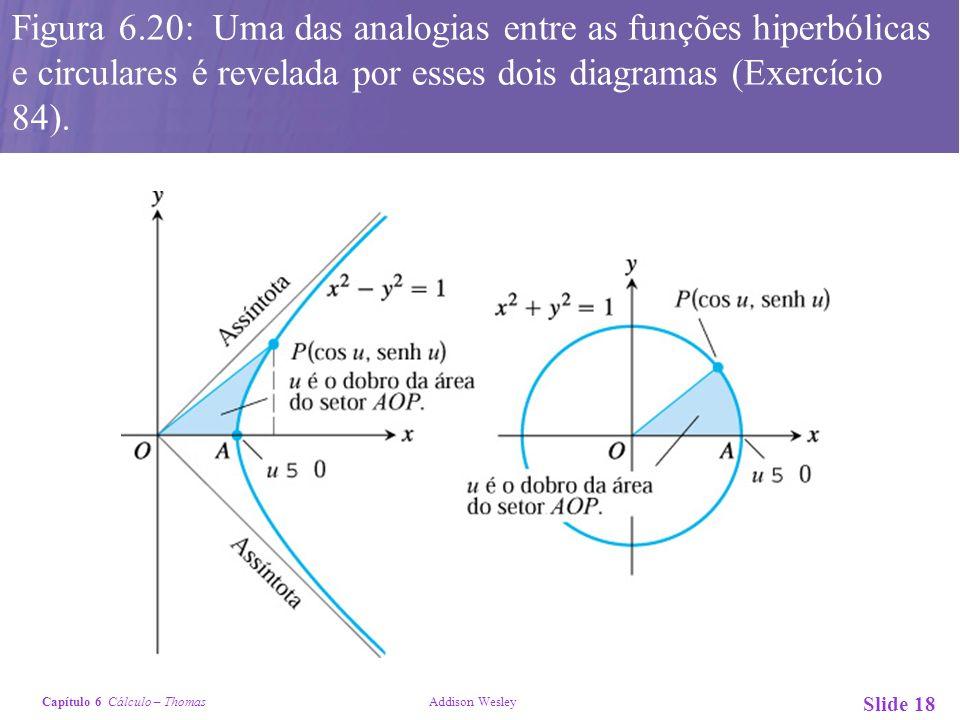 Capítulo 6 Cálculo – Thomas Addison Wesley Slide 18 Figura 6.20: Uma das analogias entre as funções hiperbólicas e circulares é revelada por esses doi