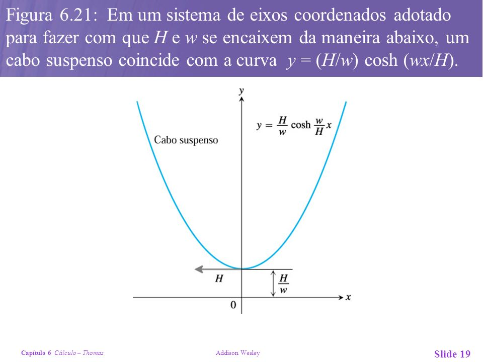 Capítulo 6 Cálculo – Thomas Addison Wesley Slide 19 Figura 6.21: Em um sistema de eixos coordenados adotado para fazer com que H e w se encaixem da ma
