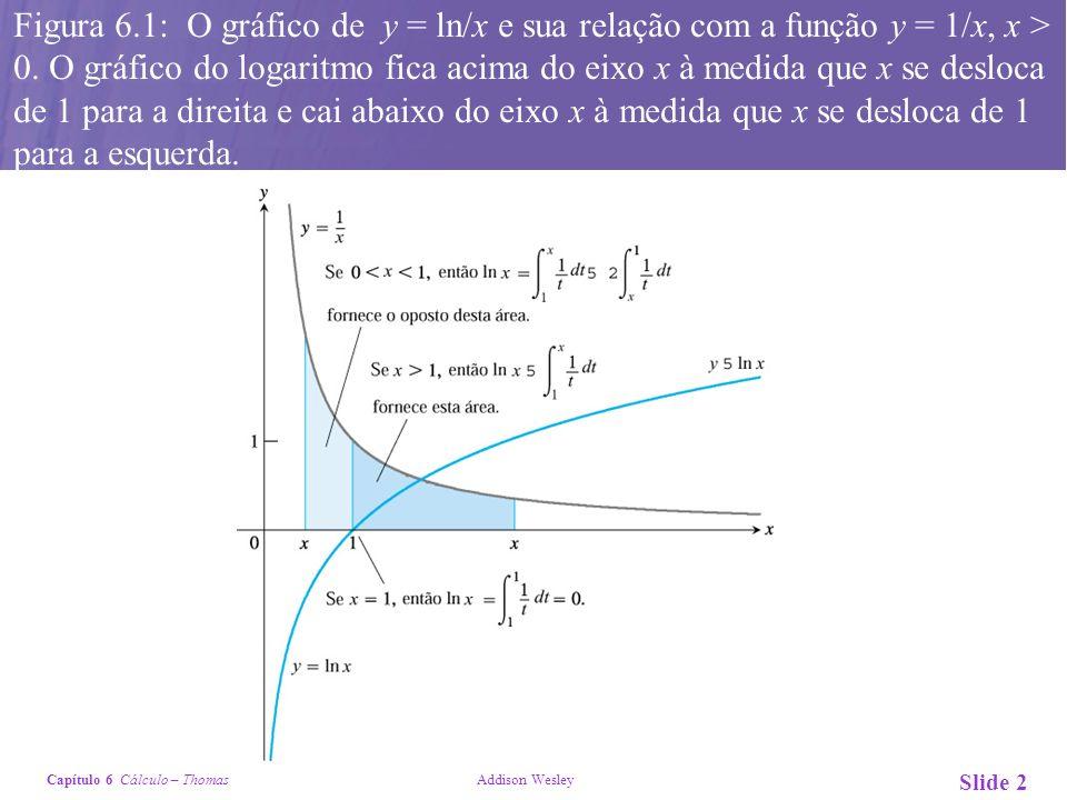 Capítulo 6 Cálculo – Thomas Addison Wesley Slide 2 Figura 6.1: O gráfico de y = ln/x e sua relação com a função y = 1/x, x > 0. O gráfico do logaritmo