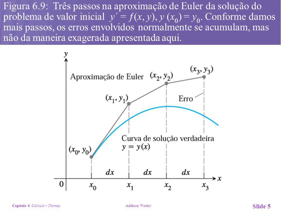 Capítulo 6 Cálculo – Thomas Addison Wesley Slide 5 Figura 6.9: Três passos na aproximação de Euler da solução do problema de valor inicial y´ = ƒ(x, y