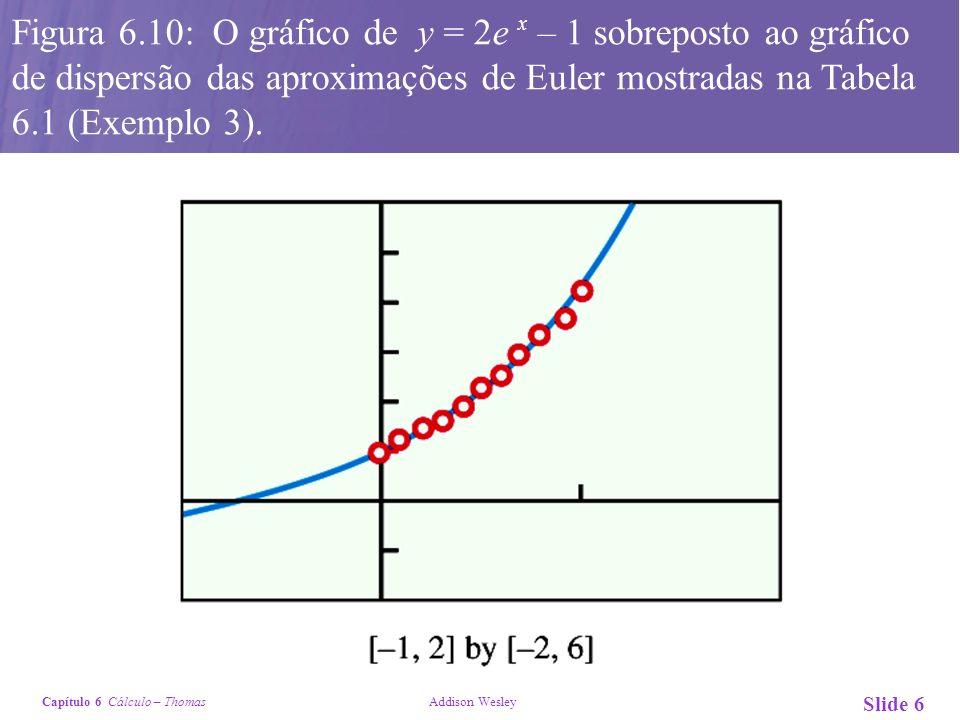 Capítulo 6 Cálculo – Thomas Addison Wesley Slide 6 Figura 6.10: O gráfico de y = 2e x – 1 sobreposto ao gráfico de dispersão das aproximações de Euler
