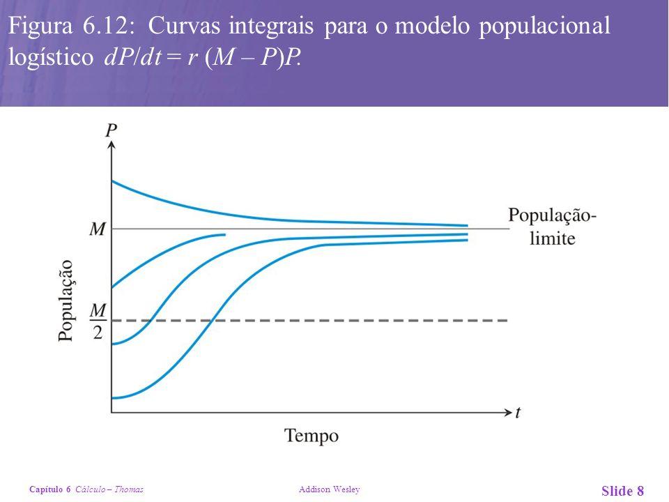 Capítulo 6 Cálculo – Thomas Addison Wesley Slide 8 Figura 6.12: Curvas integrais para o modelo populacional logístico dP/dt = r (M – P)P.