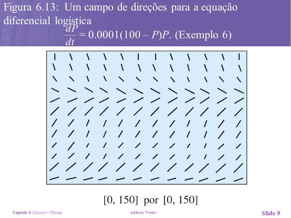Capítulo 6 Cálculo – Thomas Addison Wesley Slide 9 Figura 6.13: Um campo de direções para a equação diferencial logística = 0.0001(100 – P)P. (Exemplo
