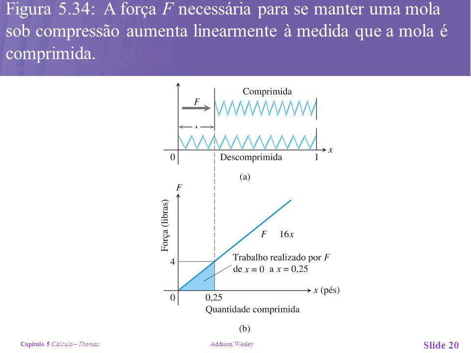 Capítulo 5 Cálculo – Thomas Addison Wesley Slide 20 Figura 5.34: A força F necessária para se manter uma mola sob compressão aumenta linearmente à medida que a mola é comprimida.