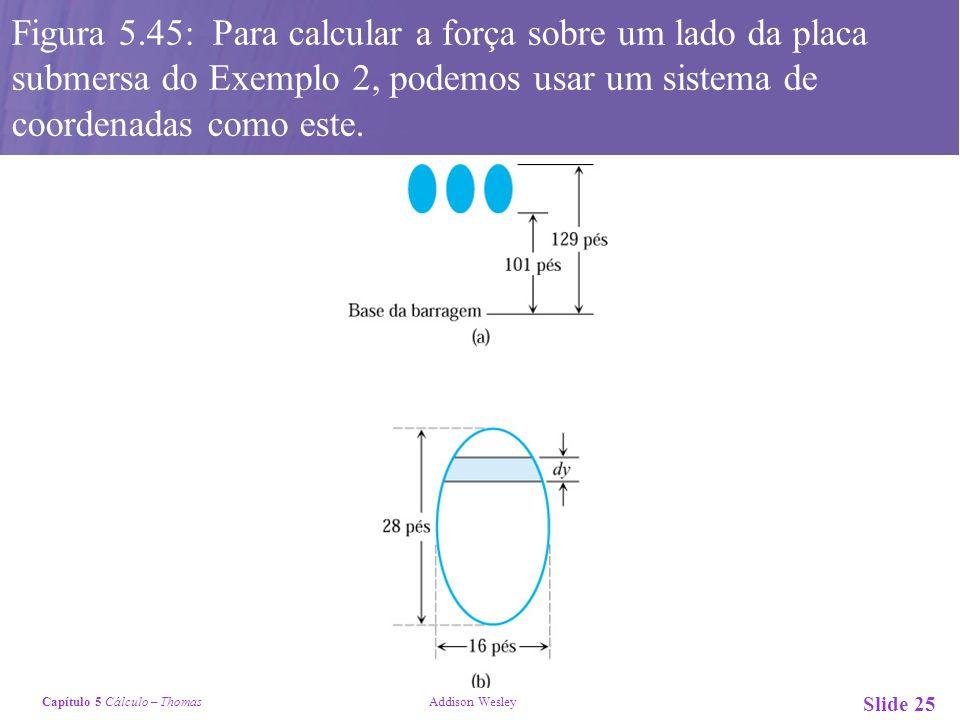 Capítulo 5 Cálculo – Thomas Addison Wesley Slide 25 Figura 5.45: Para calcular a força sobre um lado da placa submersa do Exemplo 2, podemos usar um sistema de coordenadas como este.