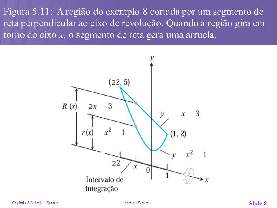 Capítulo 5 Cálculo – Thomas Addison Wesley Slide 8 Figura 5.11: A região do exemplo 8 cortada por um segmento de reta perpendicular ao eixo de revolução.