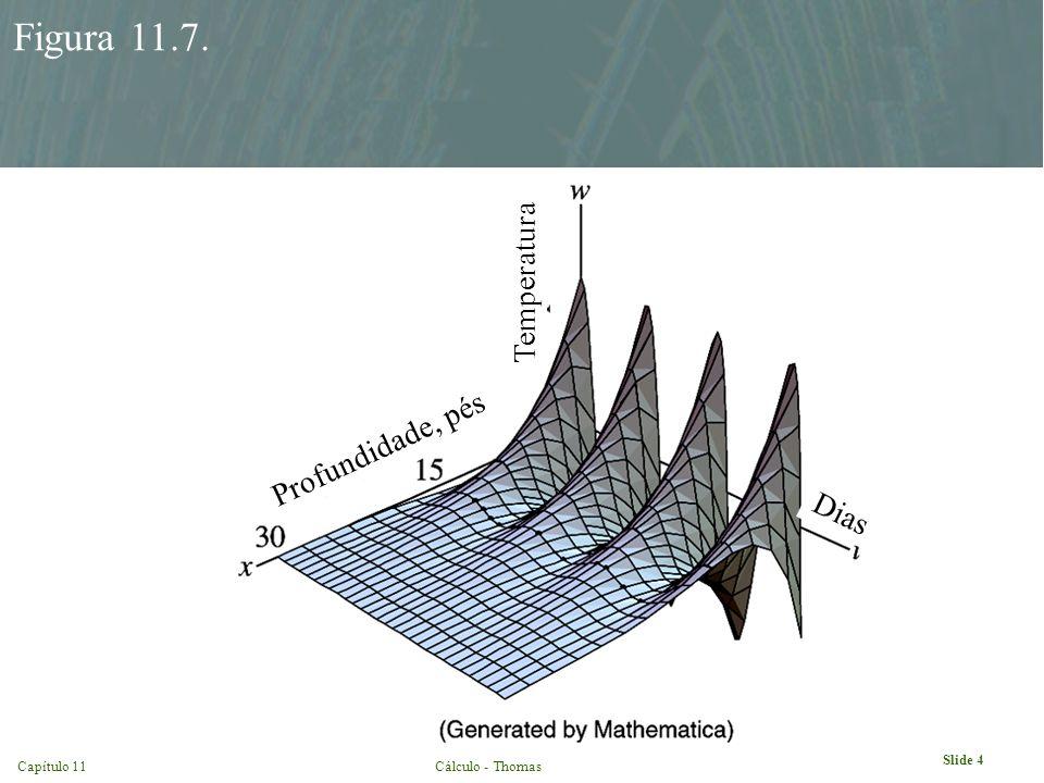Slide 4 Capítulo 11Cálculo - Thomas Figura 11.7. Profundidade, pés Dias Temperatura