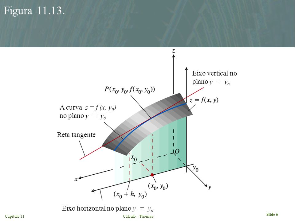 Slide 6 Capítulo 11Cálculo - Thomas Figura 11.13. Eixo horizontal no plano y = y o A curva z = f (x, y 0 ) no plano y = y o Reta tangente Eixo vertica