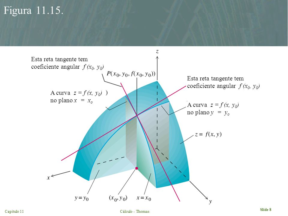 Slide 8 Capítulo 11Cálculo - Thomas Figura 11.15. A curva z = f (x, y 0 ) no plano y = y o Esta reta tangente tem coeficiente angular f (x 0, y 0 ) A