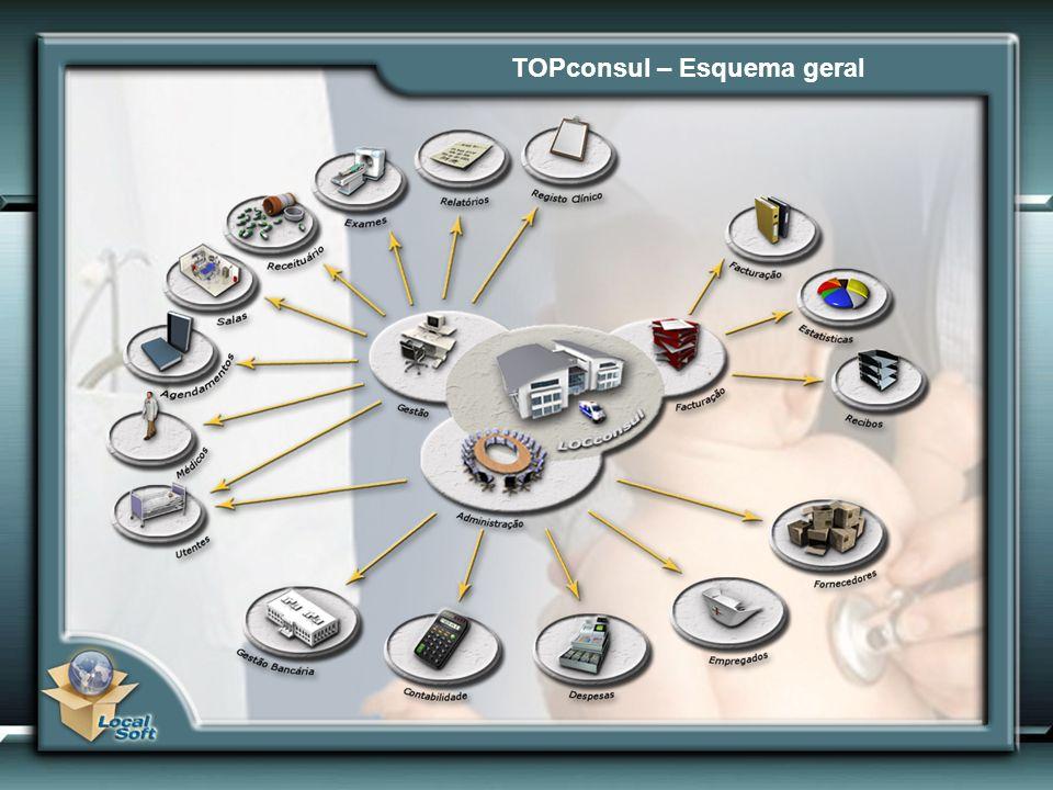 TOPconsul – Esquema geral