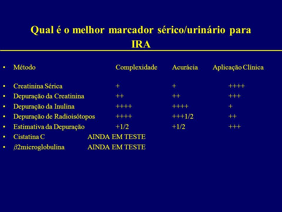 Qual é o melhor marcador sérico/urinário para IRA MétodoComplexidadeAcurácia Aplicação Clínica Creatinina Sérica++++++ Depuração da Creatinina+++++++