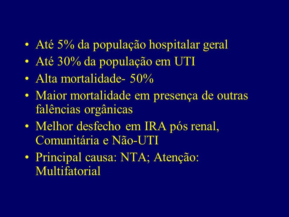 Até 5% da população hospitalar geral Até 30% da população em UTI Alta mortalidade- 50% Maior mortalidade em presença de outras falências orgânicas Mel