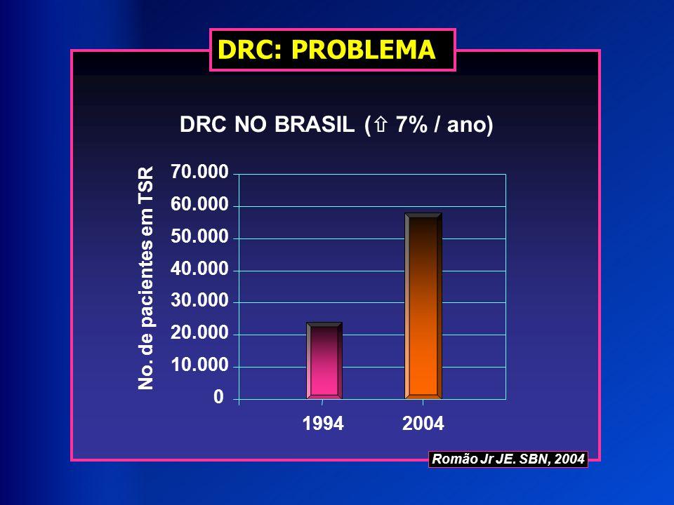 DRC: PROBLEMA DRC NO BRASIL ( 7% / ano) 0 10.000 20.000 30.000 40.000 50.000 60.000 70.000 19942004 No. de pacientes em TSR Romão Jr JE. SBN, 2004