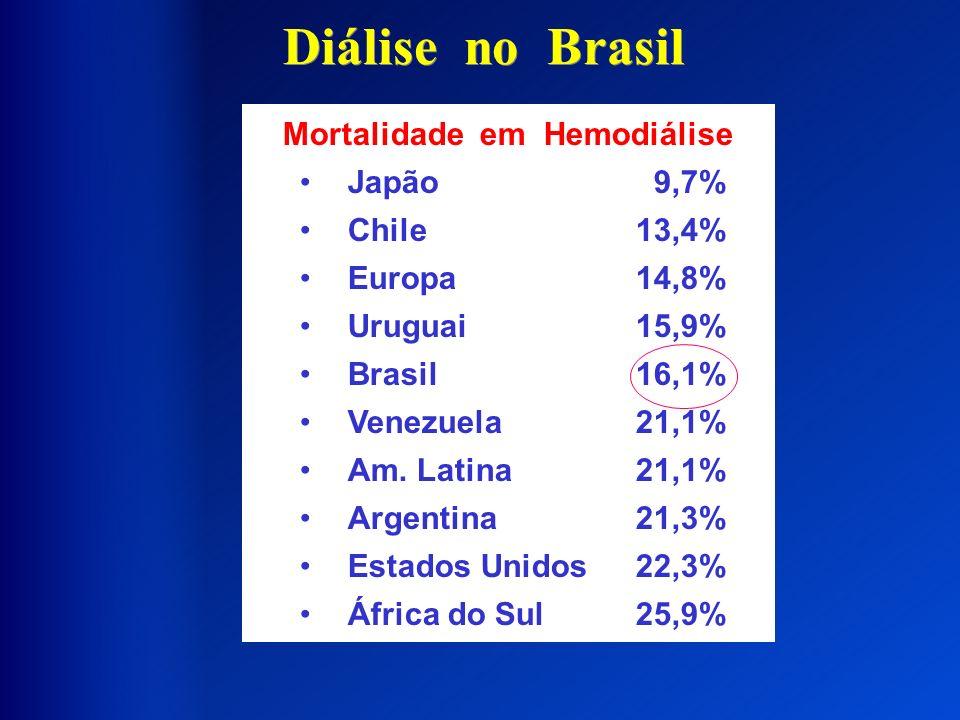 Diálise no Brasil Mortalidade em Hemodiálise Japão 9,7% Chile13,4% Europa14,8% Uruguai15,9% Brasil16,1% Venezuela21,1% Am. Latina21,1% Argentina21,3%