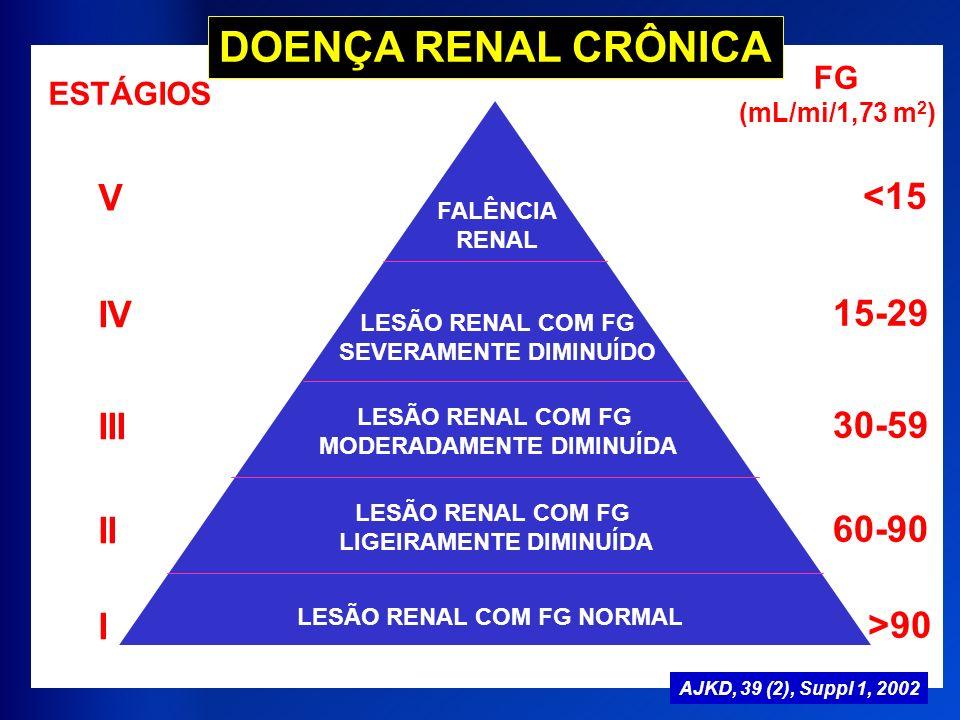 LESÃO RENAL COM FG NORMAL LESÃO RENAL COM FG LIGEIRAMENTE DIMINUÍDA LESÃO RENAL COM FG MODERADAMENTE DIMINUÍDA LESÃO RENAL COM FG SEVERAMENTE DIMINUÍD