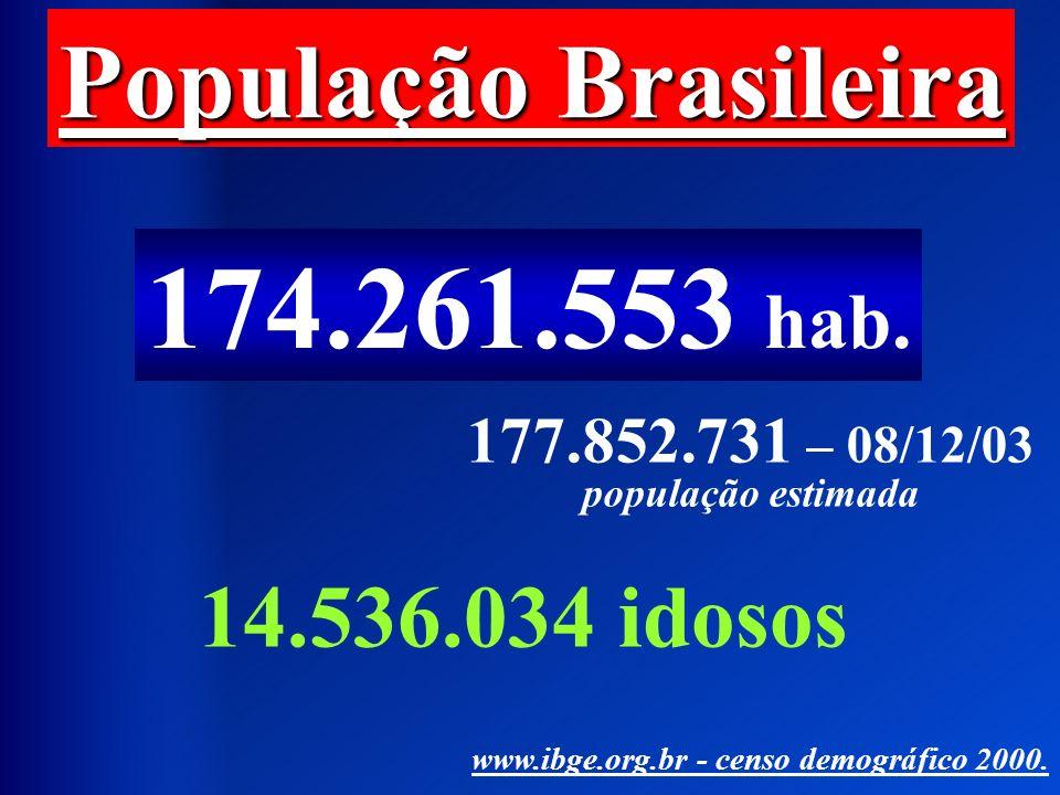 População Brasileira 174.261.553 hab. 14.536.034 idosos www.ibge.org.br - censo demográfico 2000. 177.852.731 – 08/12/03 população estimada