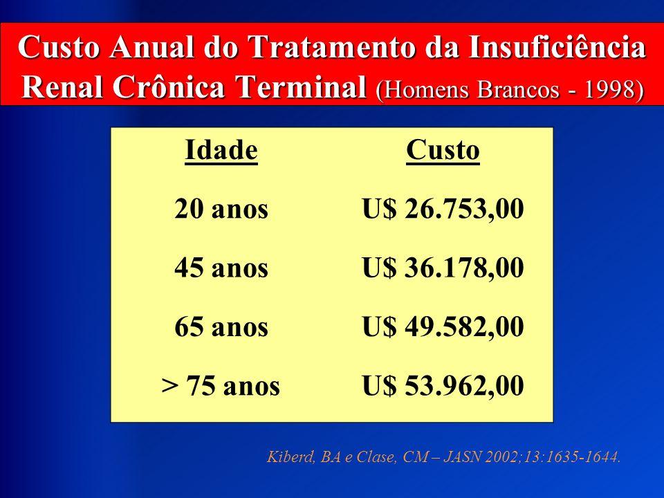 Custo Anual do Tratamento da Insuficiência Renal Crônica Terminal (Homens Brancos - 1998) IdadeCusto 20 anosU$ 26.753,00 45 anosU$ 36.178,00 65 anosU$