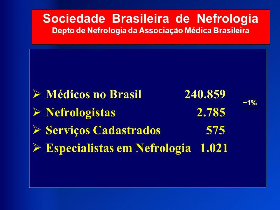 Sociedade Brasileira de Nefrologia Depto de Nefrologia da Associação Médica Brasileira Médicos no Brasil 240.859 Nefrologistas 2.785 Serviços Cadastra