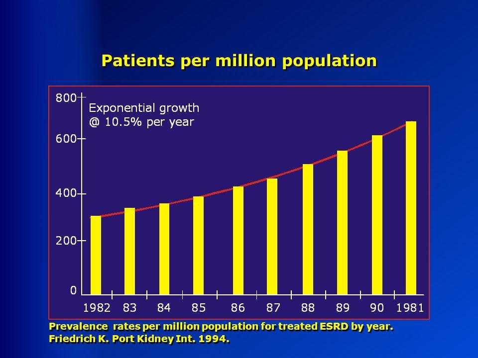 Patients per million population Prevalence rates per million population for treated ESRD by year. Friedrich K. Port Kidney Int. 1994. Prevalence rates