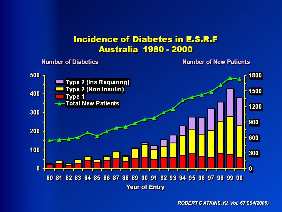 ROBERT C ATKINS, KI. Vol. 67 S94(2005) Incidence of Diabetes in E.S.R.F Australia 1980 - 2000 Incidence of Diabetes in E.S.R.F Australia 1980 - 2000 Y