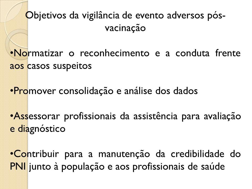 Objetivos da vigilância de evento adversos pós- vacinação Normatizar o reconhecimento e a conduta frente aos casos suspeitos Promover consolidação e a