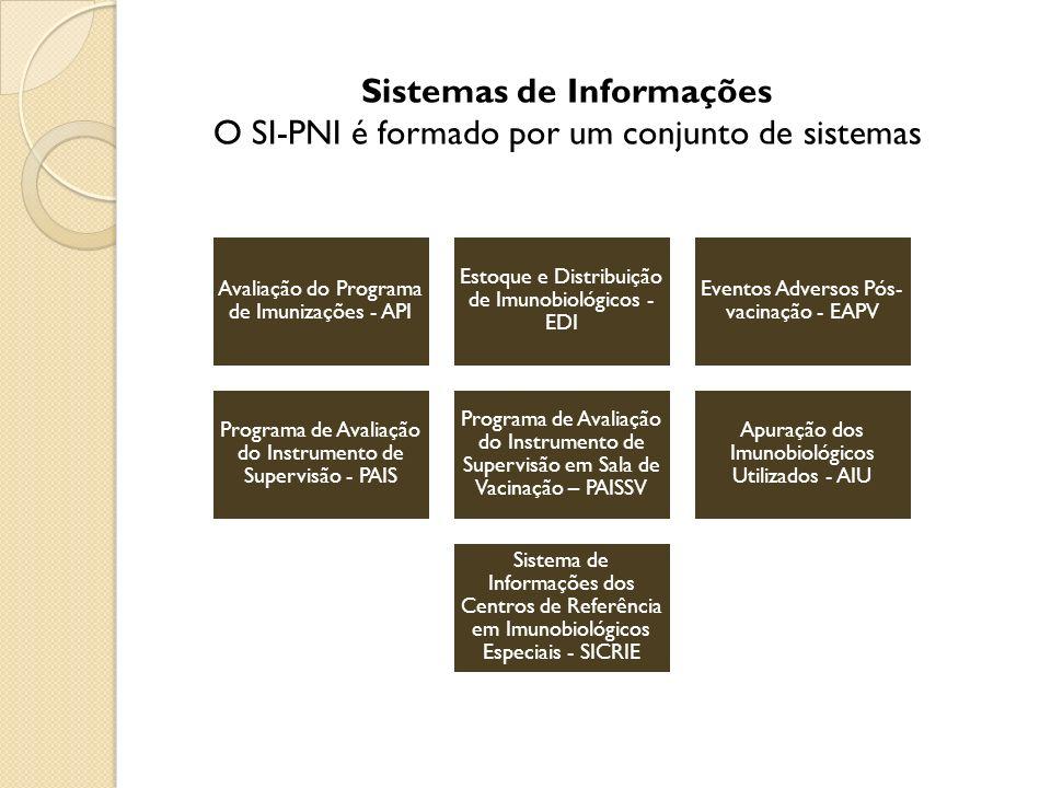 Sistemas de Informações O SI-PNI é formado por um conjunto de sistemas Avaliação do Programa de Imunizações - API Estoque e Distribuição de Imunobioló