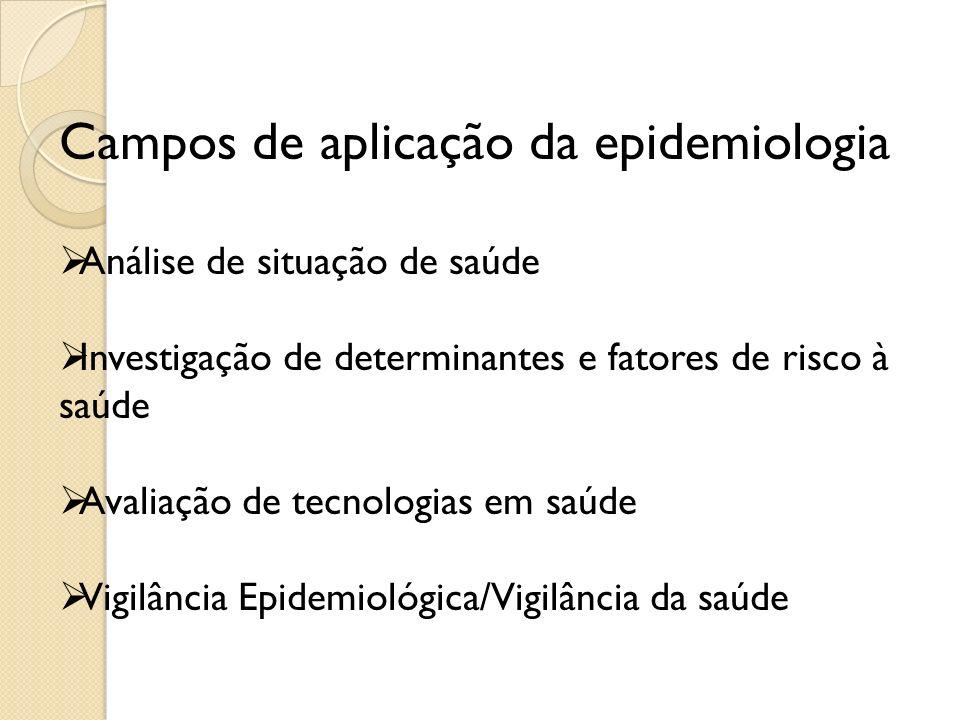 Campos de aplicação da epidemiologia Análise de situação de saúde Investigação de determinantes e fatores de risco à saúde Avaliação de tecnologias em