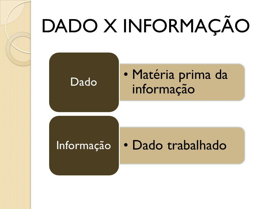 Matéria prima da informação Dado Dado trabalhado Informação DADO X INFORMAÇÃO