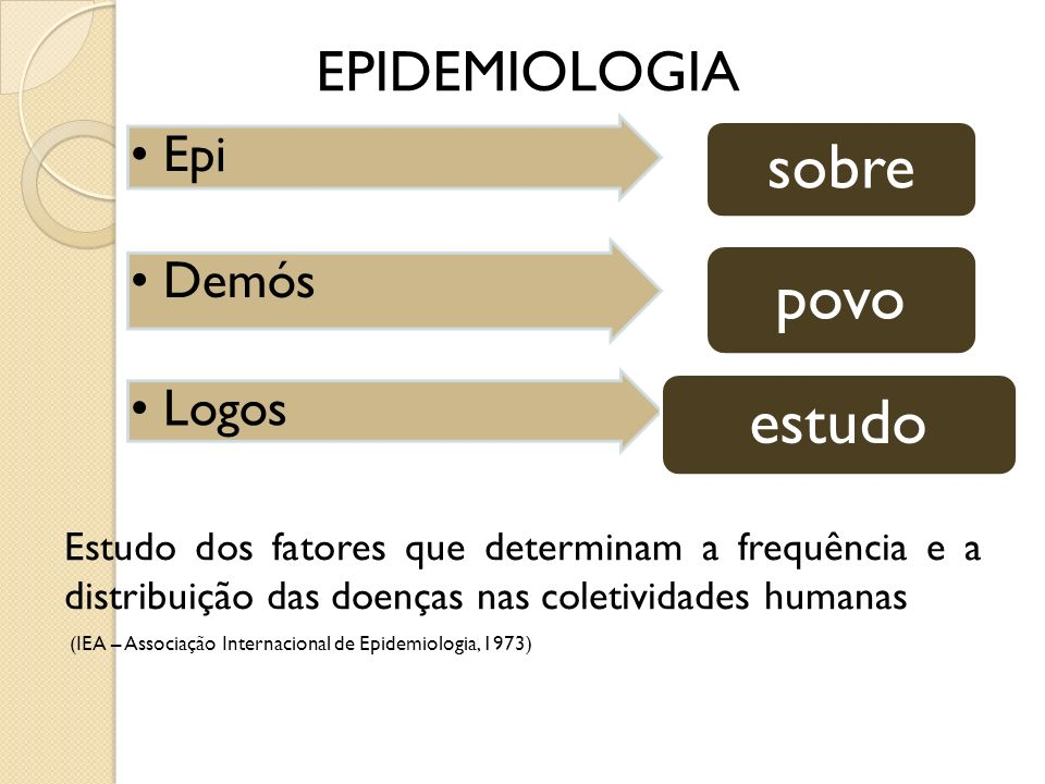 Epi sobre Demós povo Logos estudo EPIDEMIOLOGIA Estudo dos fatores que determinam a frequência e a distribuição das doenças nas coletividades humanas