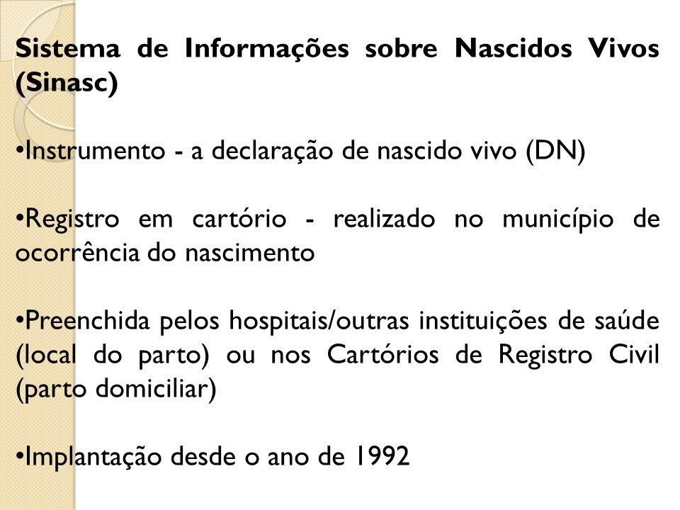 Sistema de Informações sobre Nascidos Vivos (Sinasc) Instrumento - a declaração de nascido vivo (DN) Registro em cartório - realizado no município de