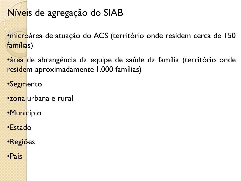 Níveis de agregação do SIAB microárea de atuação do ACS (território onde residem cerca de 150 famílias) área de abrangência da equipe de saúde da famí