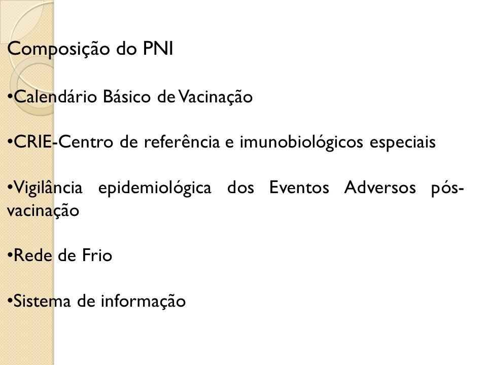 Composição do PNI Calendário Básico de Vacinação CRIE-Centro de referência e imunobiológicos especiais Vigilância epidemiológica dos Eventos Adversos