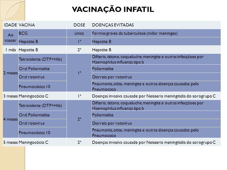 VACINAÇÃO INFATIL IDADEVACINADOSEDOENÇAS EVITADAS Ao nascer BCGúnicaFormas graves da tuberculose (miliar meningea) Hepatite B1ªHepatite B 1 mêsHepatit