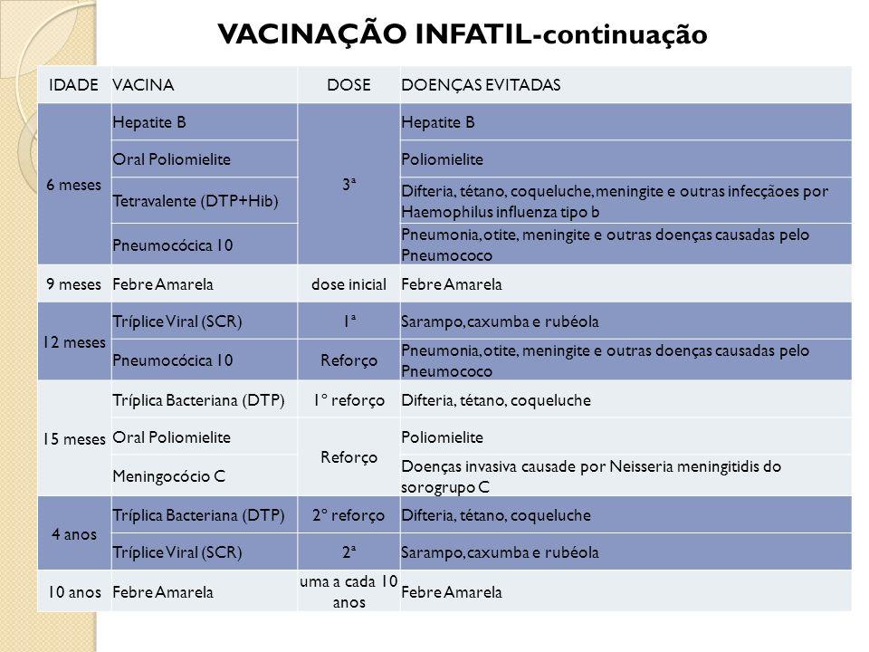 VACINAÇÃO INFATIL-continuação IDADEVACINADOSEDOENÇAS EVITADAS 6 meses Hepatite B 3ª Hepatite B Oral PoliomielitePoliomielite Tetravalente (DTP+Hib) Di