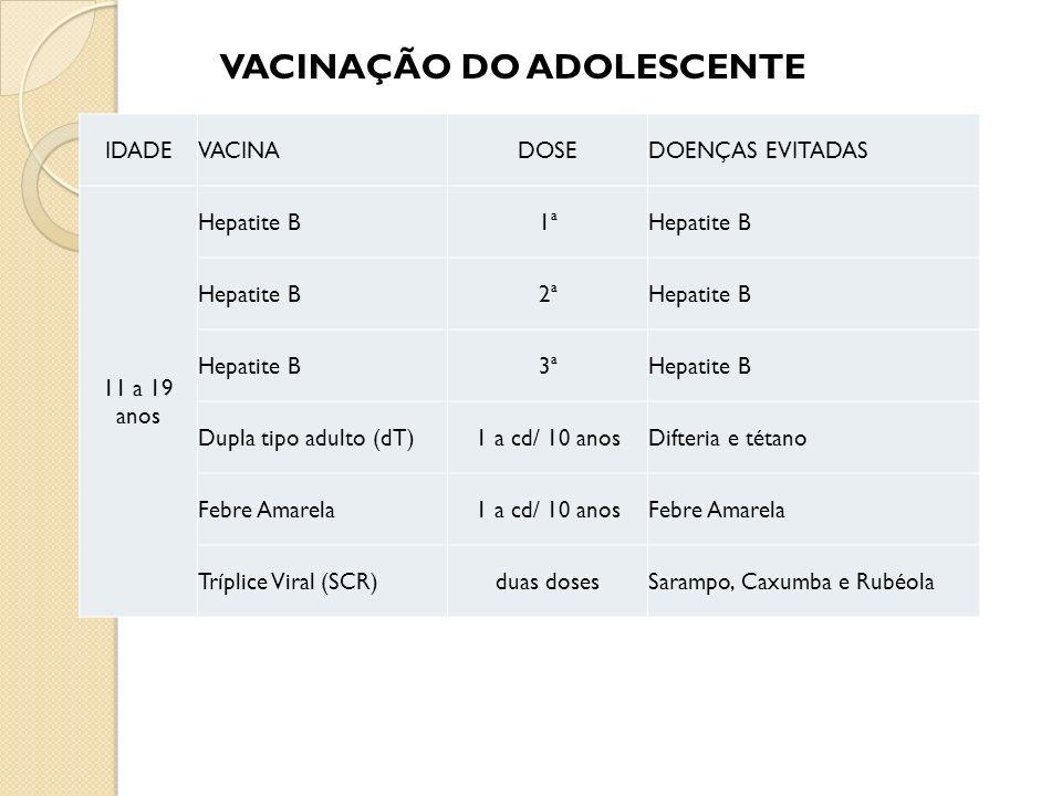 VACINAÇÃO DO ADOLESCENTE IDADEVACINADOSEDOENÇAS EVITADAS 11 a 19 anos Hepatite B1ªHepatite B 2ªHepatite B 3ªHepatite B Dupla tipo adulto (dT)1 a cd/ 1