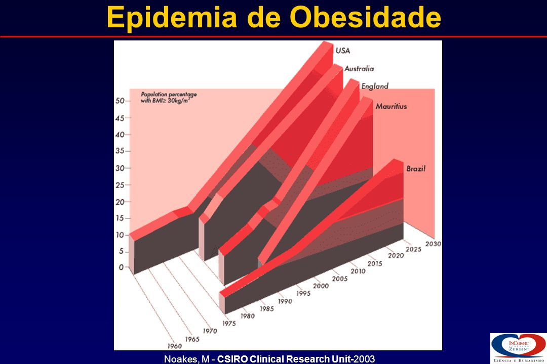Epidemia de Obesidade Epidemia de Obesidade Noakes, M - CSIRO Clinical Research Unit-2003