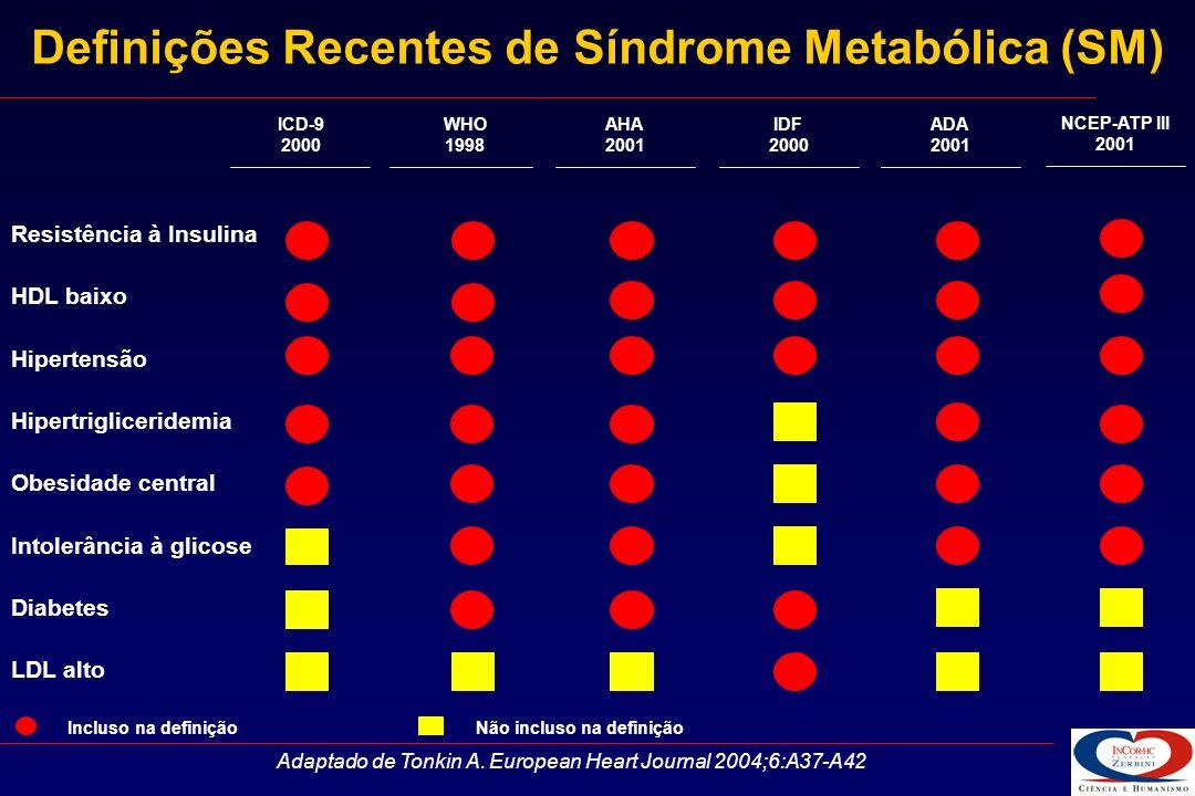 Identificação Clínica da SM pelos Guidelines da NCEP (National Cholesterol Education Program) de 2001 NCEP guidelines 2001 Três dos seguintes fatores: Fator de Risco Nível de Definição - Obesidade Abdominal (Circunferência da Cintura) Homem > 102 cm Mulher> 88 cm - Triglicérides> 150 mg/dl - HDL colesterol Homem< 40 mg/dl Mulher< 50 mg/dl - Pressão Arterial> 130/>85 mmHg - Glicemia de Jejum> 110 mg/dl