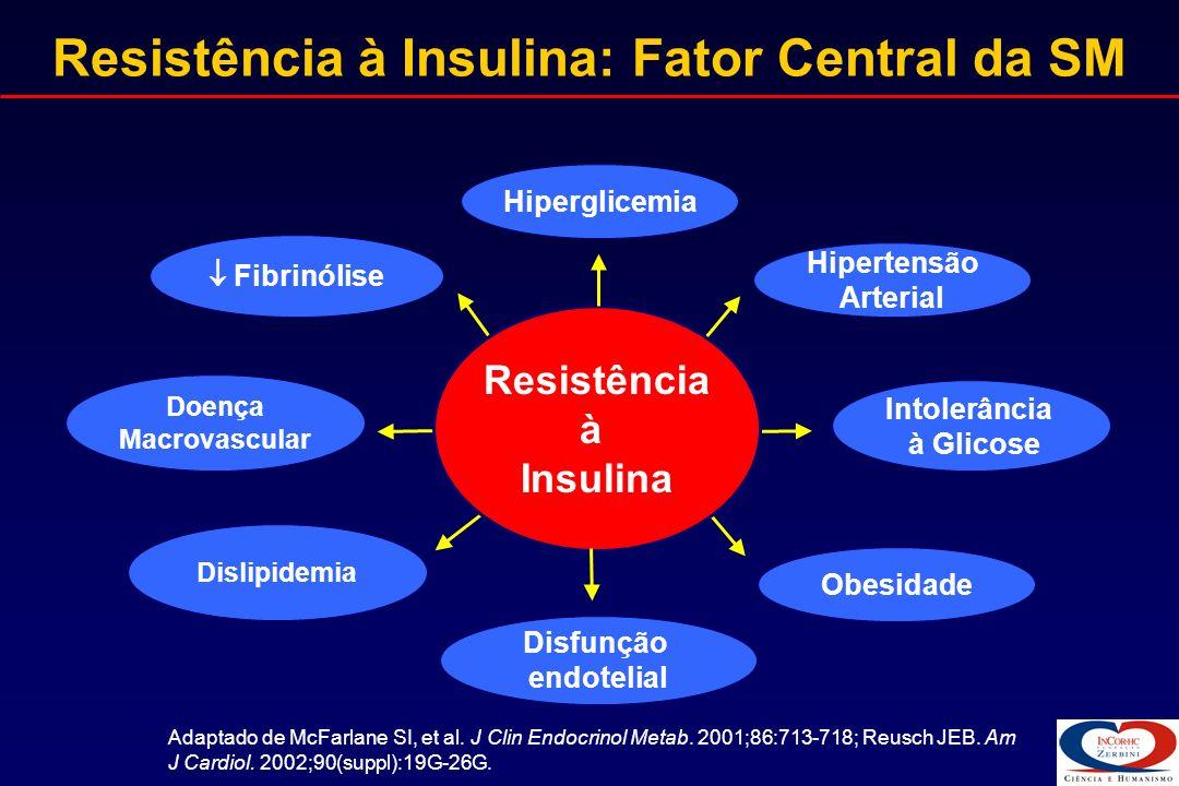 McFarlane SI, et al.J Clin Endocrinol Metab. 2001;86:713-718.