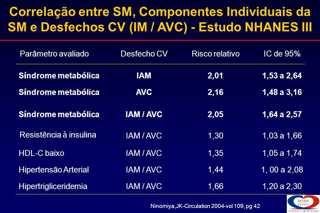 WHO Cintura/Quadril 0.90 ou IMC 30 Risco Relativo de Morte de acordo com definição de SM * 0.0 0.5 1.0 1.5 2.0 2.5 3.0 3.5 4.0 Risco Relativo Mortalidade por DAC Mortalidade por DCV Mortalidade global NCEP Cintura > 102 cm NCEP Cintura > 94 cm WHO Cintura > 94 cm P 0.05; * Pessoas com Sindrome Metabolica (n = 106–179) versus Pessoas sem Sindrome Metabolica (n = 1037–1103).