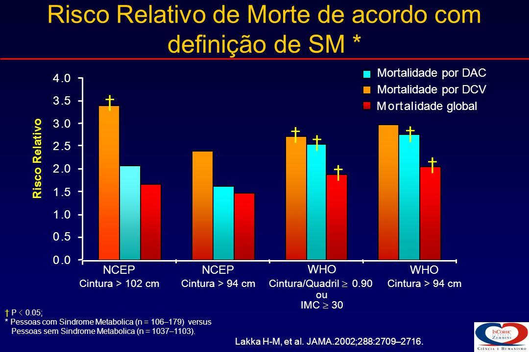 Mortalidade por Doença Arterial Coronariana LakkaHM et al.