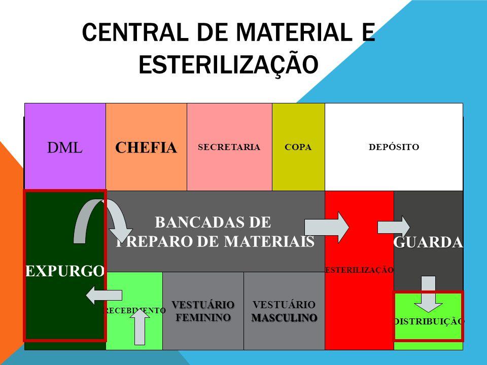 CENTRAL DE MATERIAL E ESTERILIZAÇÃO VESTUÁRIOFEMININO VESTUÁRIOMASCULINO BANCADAS DE PREPARO DE MATERIAIS EXPURGO DEPÓSITO ESTERILIZAÇÃOGUARDA DISTRIB