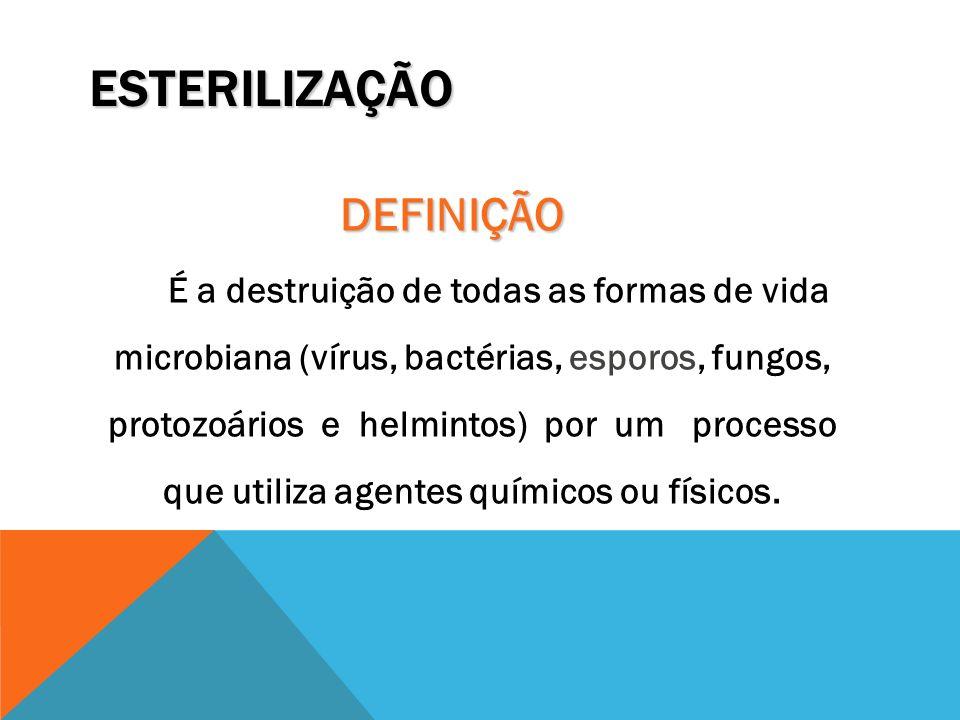 ESTERILIZAÇÃO DEFINIÇÃO É a destruição de todas as formas de vida microbiana (vírus, bactérias, esporos, fungos, protozoários e helmintos) por um proc
