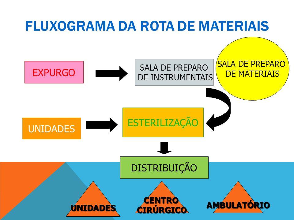 FLUXOGRAMA DA ROTA DE MATERIAIS EXPURGO SALA DE PREPARO DE INSTRUMENTAIS SALA DE PREPARO DE MATERIAIS ESTERILIZAÇÃO UNIDADES DISTRIBUIÇÃO UNIDADESCENT